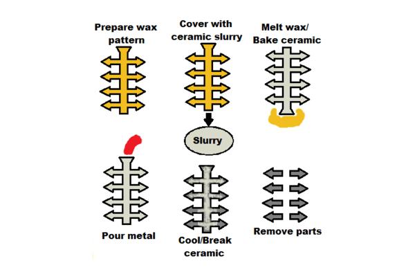Manufacturing Process Guide | Magic Precision - Die Casting